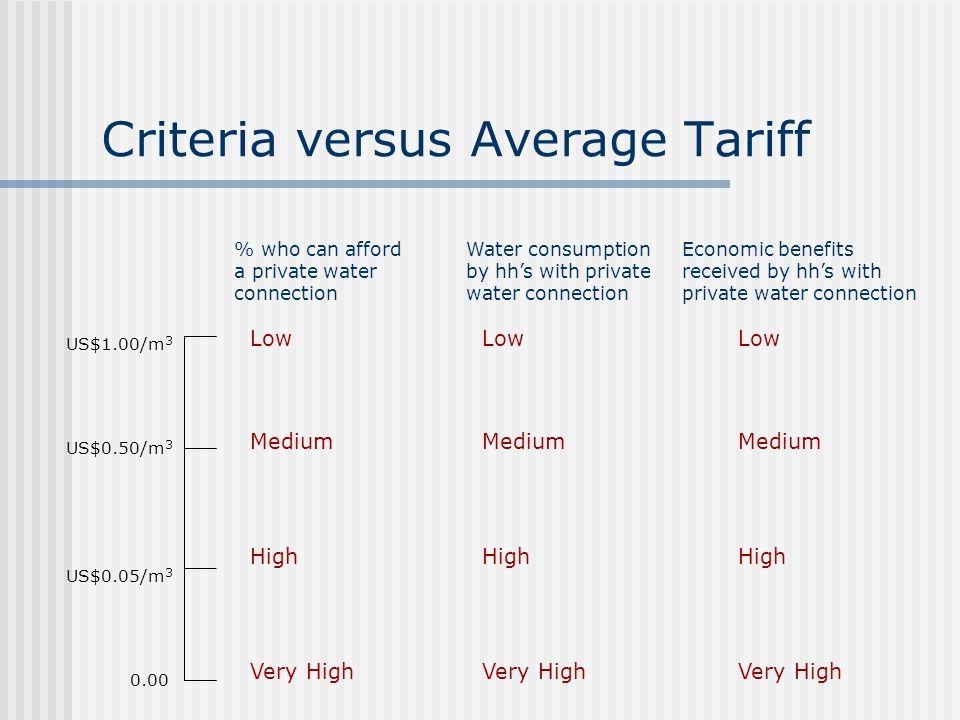 Criteria versus Average Tariff