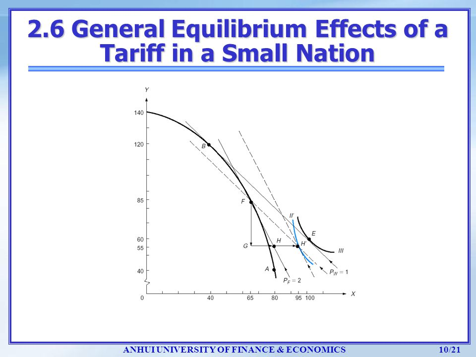 2.6 General Equilibrium Effects of a Tariff in a Small Nation