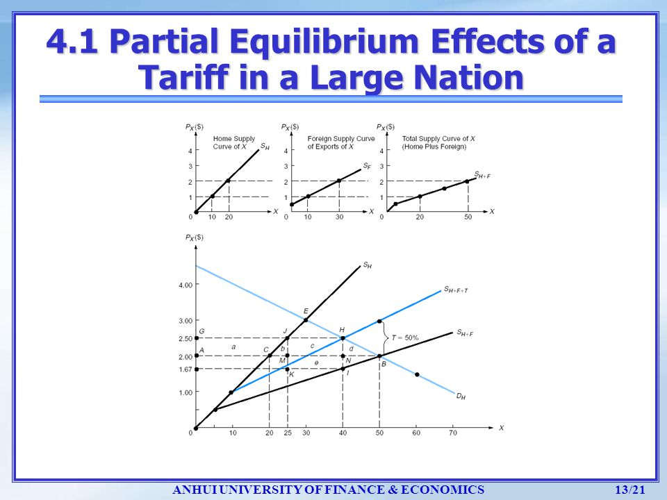 4.1 Partial Equilibrium Effects of a Tariff in a Large Nation