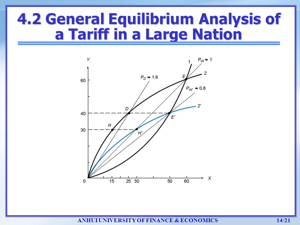 4.2 General Equilibrium Analysis of a Tariff in a Large Nation