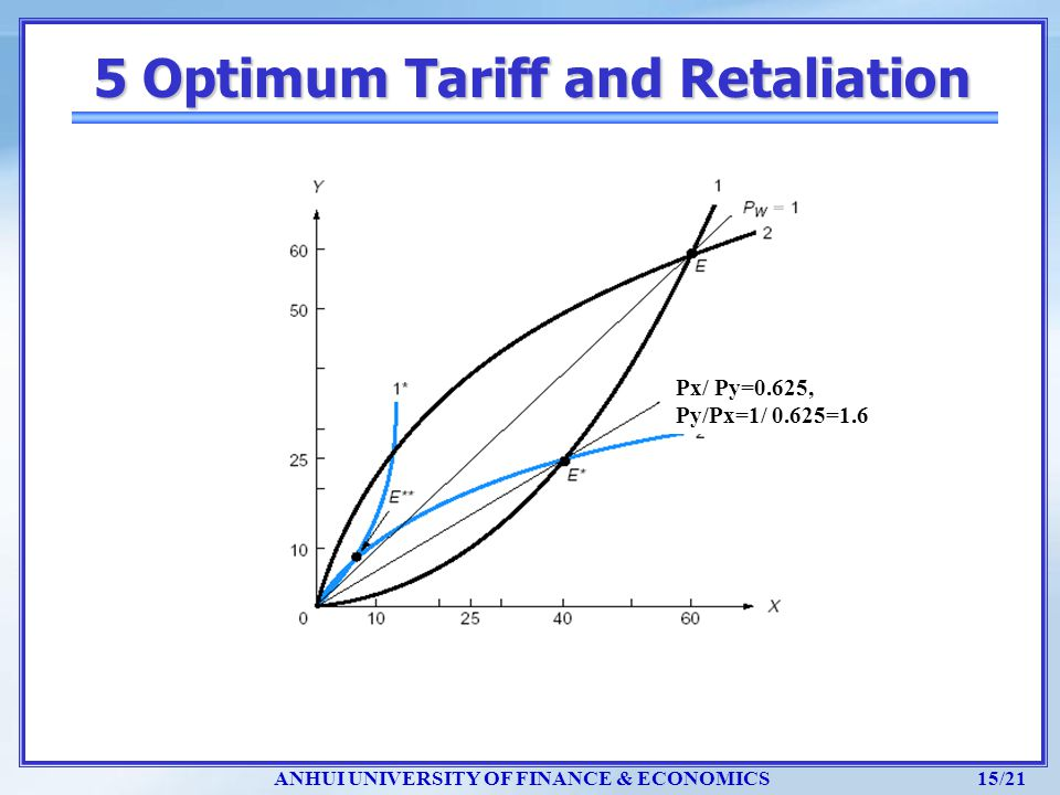 5 Optimum Tariff and Retaliation