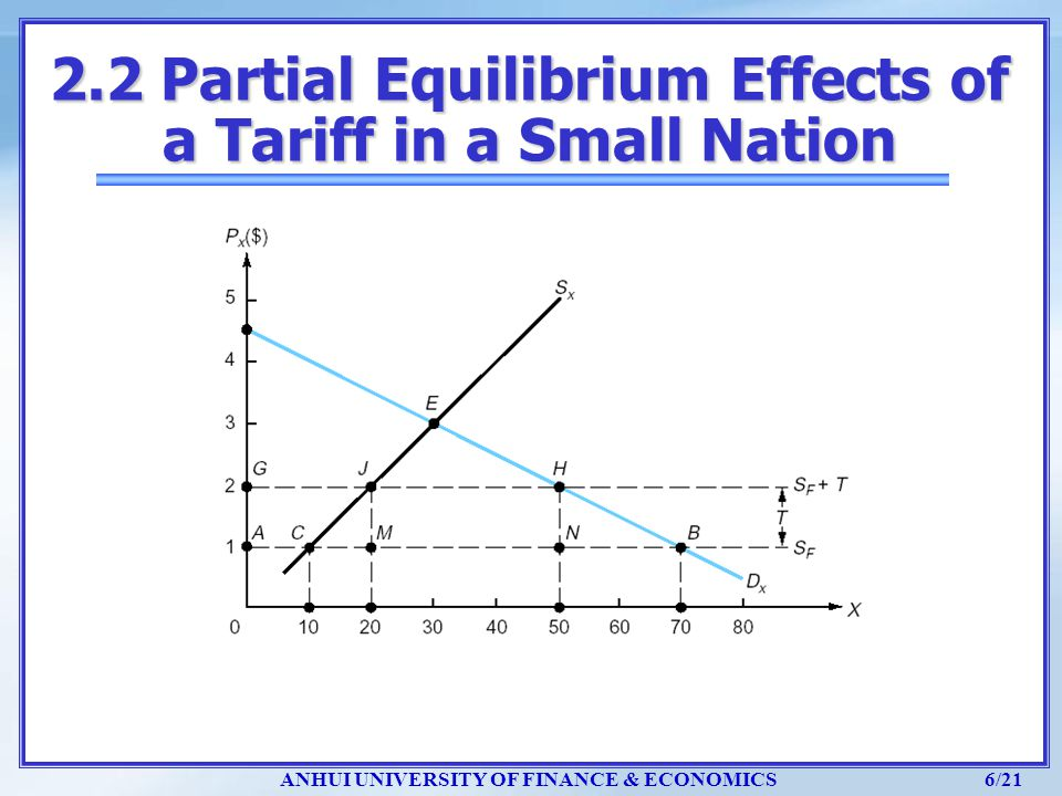2.2 Partial Equilibrium Effects of a Tariff in a Small Nation