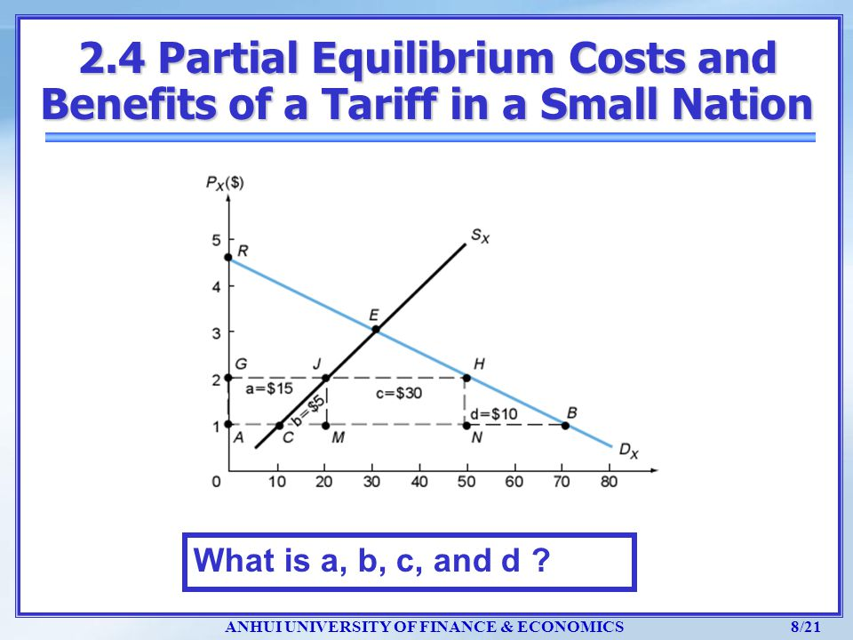 2.4 Partial Equilibrium Costs and Benefits of a Tariff in a Small Nation
