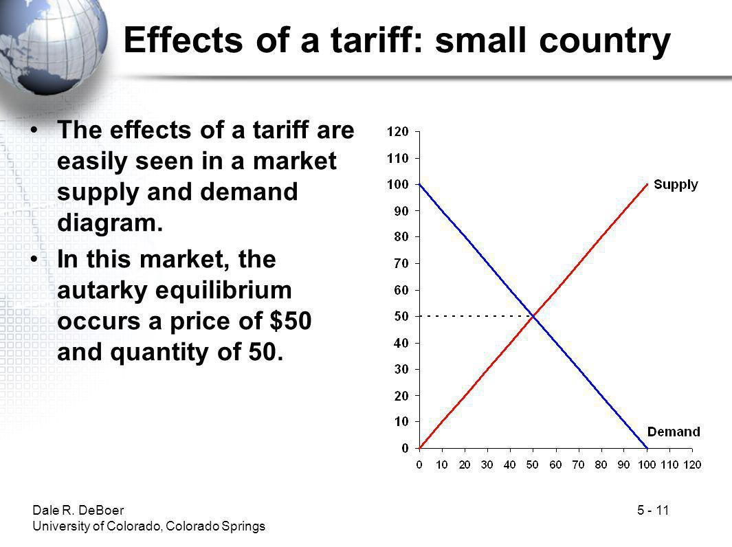 Effects of a tariff: small country