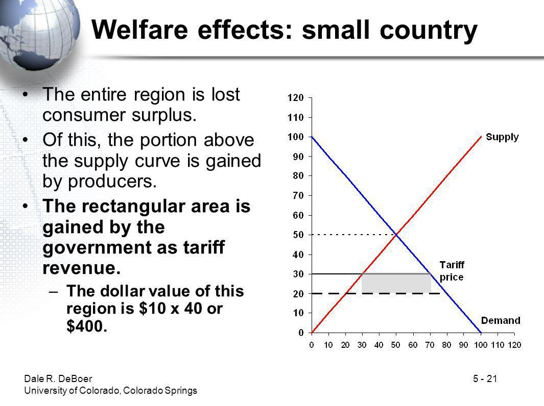 Welfare effects: small country