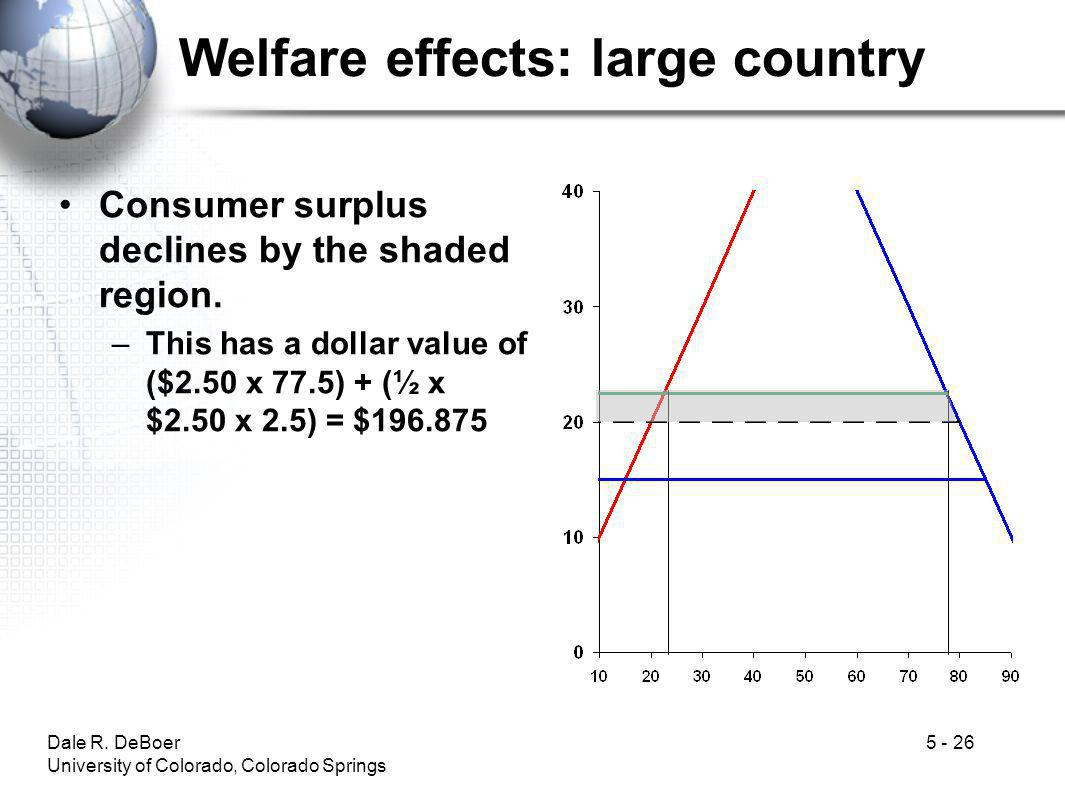 Welfare effects: large country