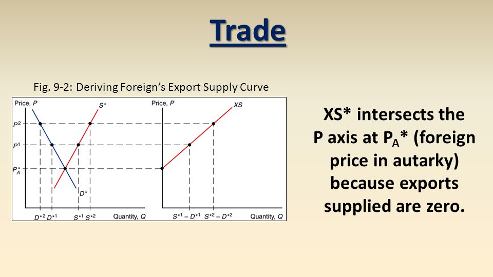 Fig. 9-2: Deriving Foreign's Export Supply Curve