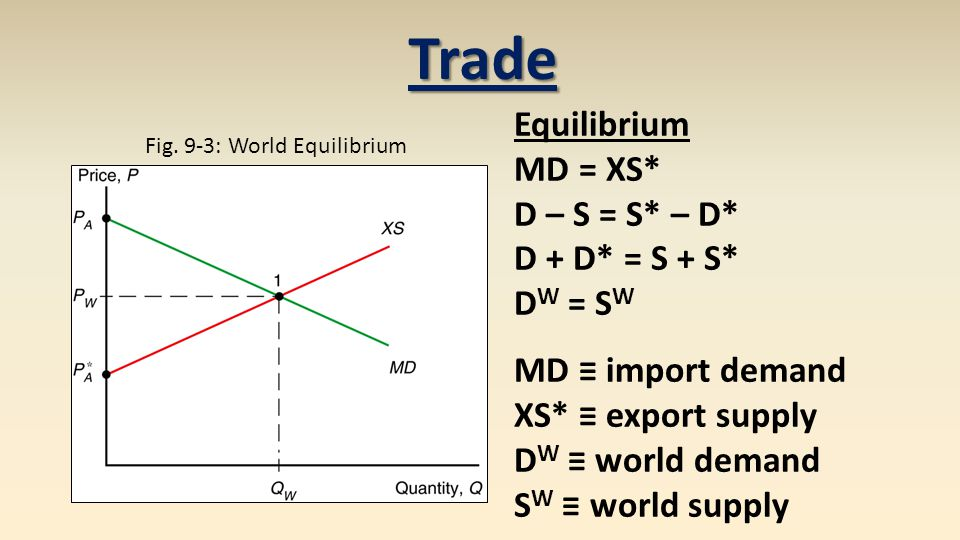Fig. 9-3: World Equilibrium