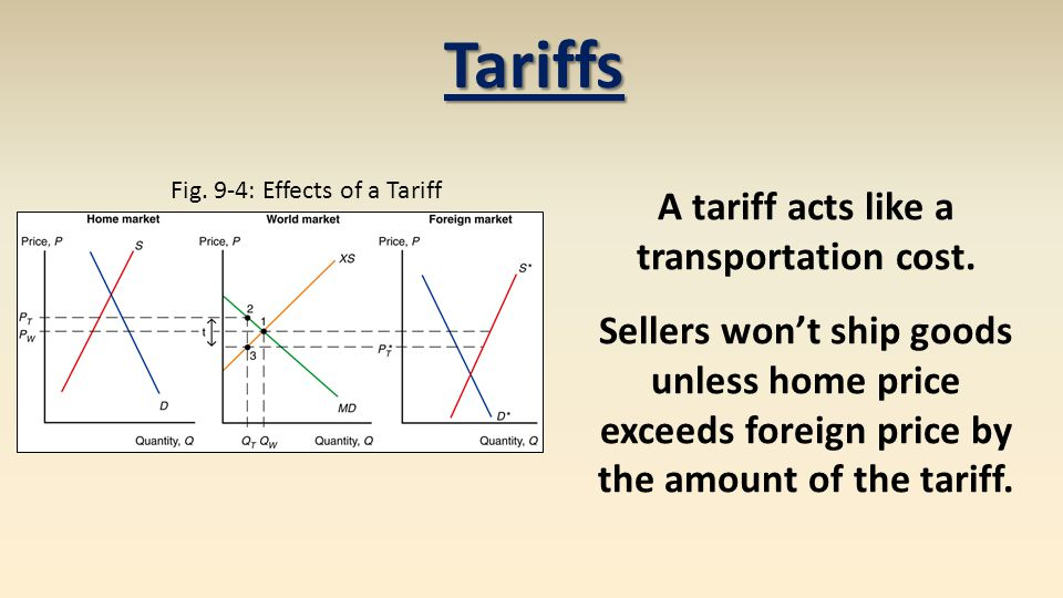 A tariff acts like a transportation cost.