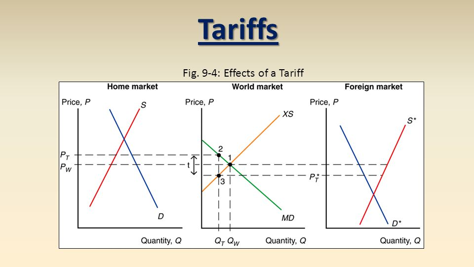 Fig. 9-4: Effects of a Tariff