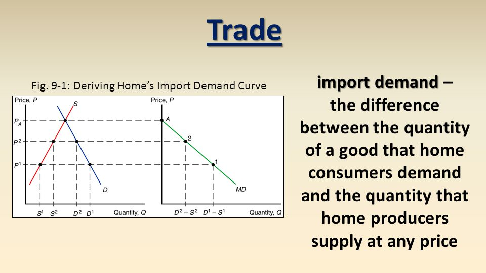 Fig. 9-1: Deriving Home's Import Demand Curve