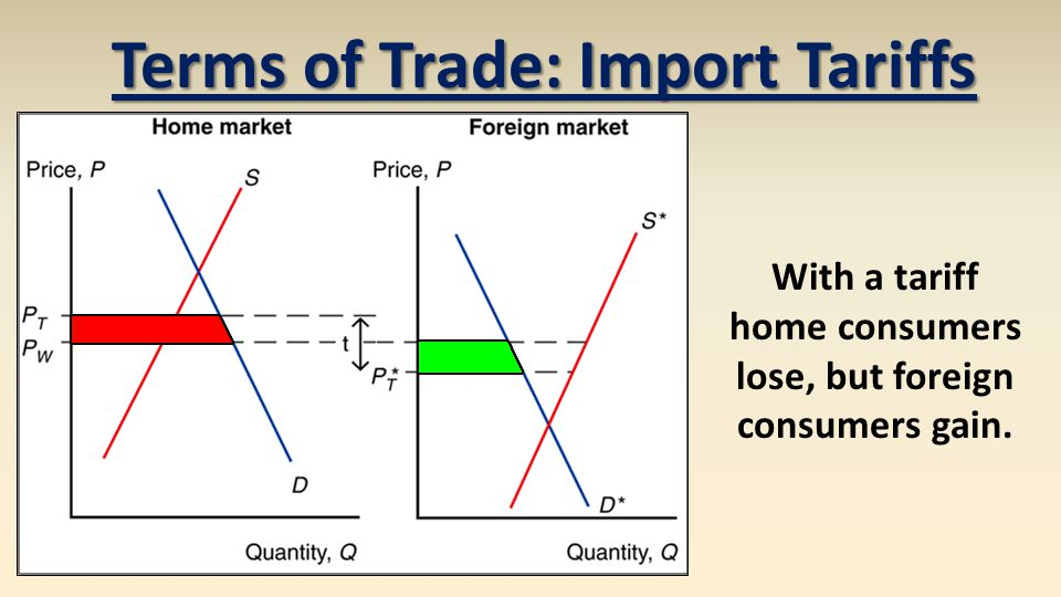 Terms of Trade: Import Tariffs