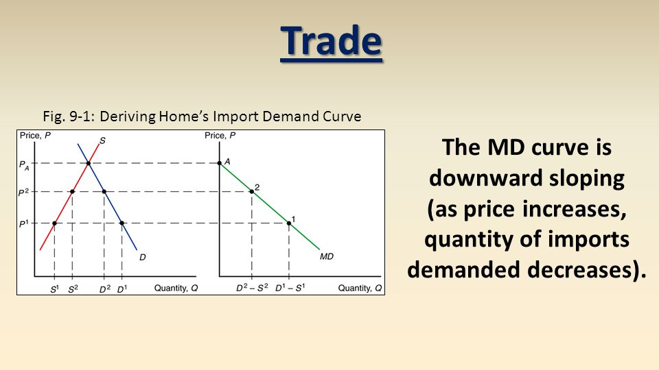 Trade The MD curve is downward sloping