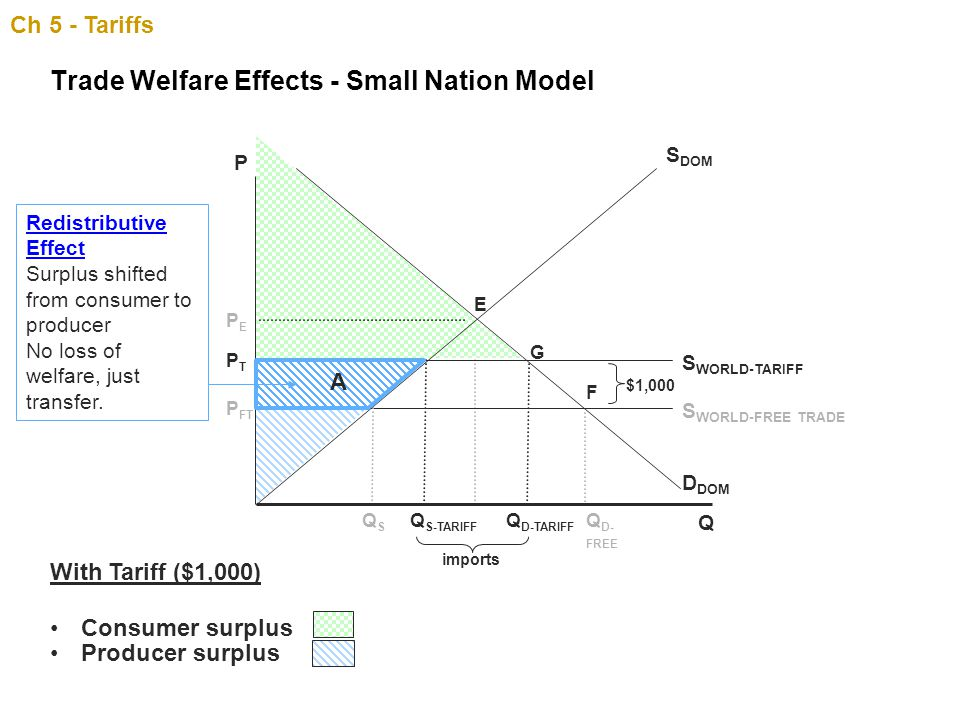 Trade Welfare Effects - Small Nation Model
