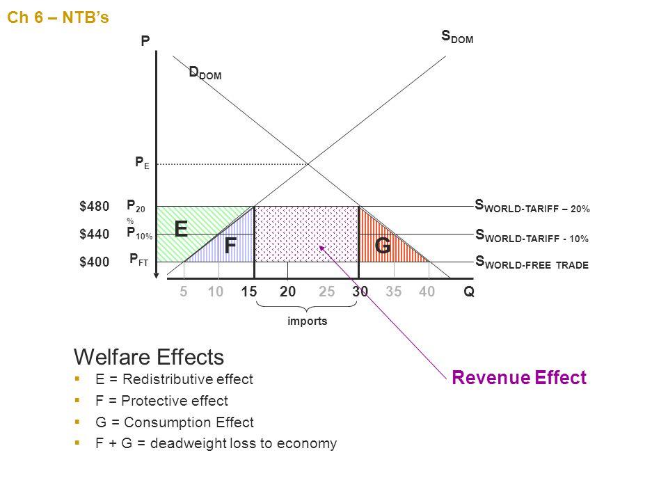 E F G Welfare Effects Revenue Effect Ch 6 – NTB's SDOM P DDOM