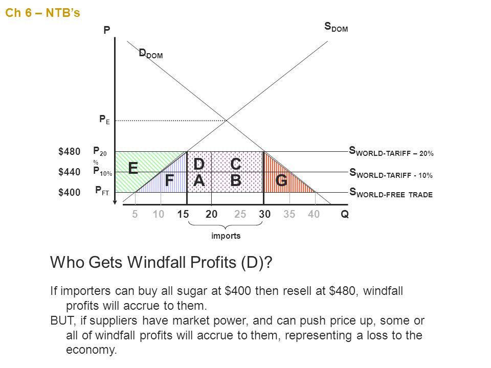 Who Gets Windfall Profits (D)