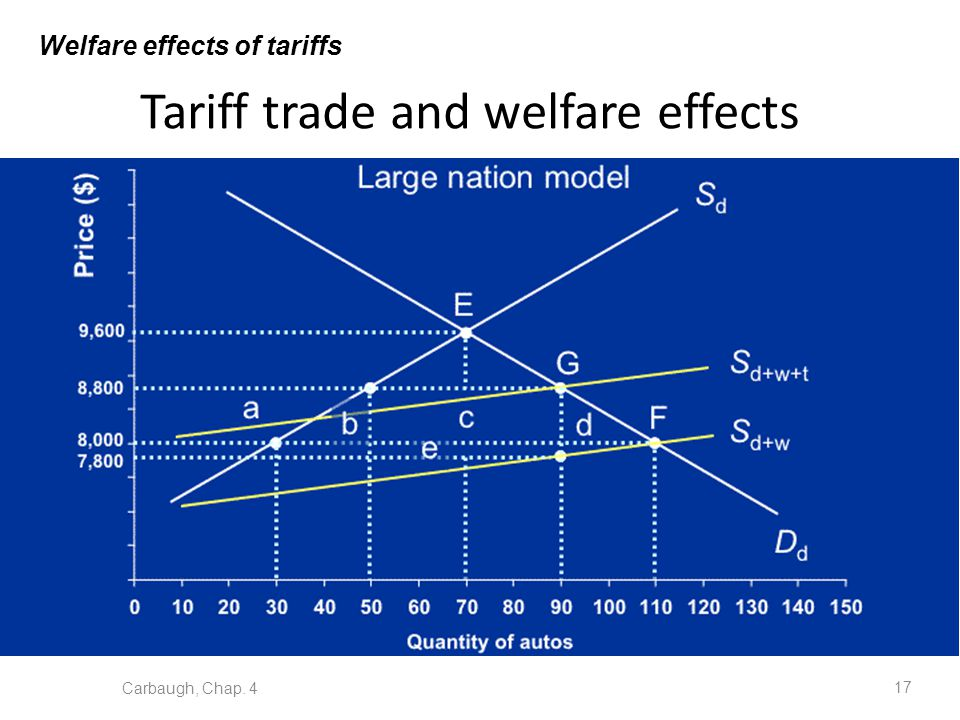Tariff trade and welfare effects