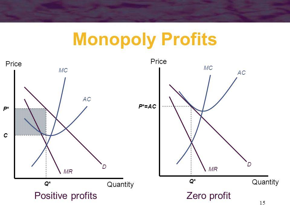 Monopoly Profits Positive profits Zero profit Price Price Quantity