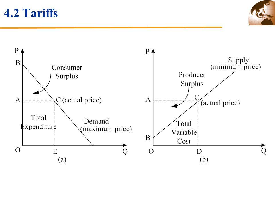 4.2 Tariffs