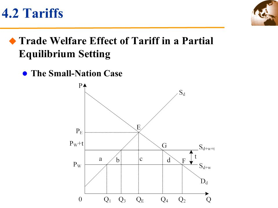 4.2 Tariffs Trade Welfare Effect of Tariff in a Partial Equilibrium Setting The Small-Nation Case