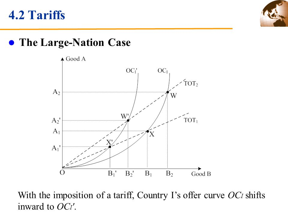 4.2 Tariffs The Large-Nation Case