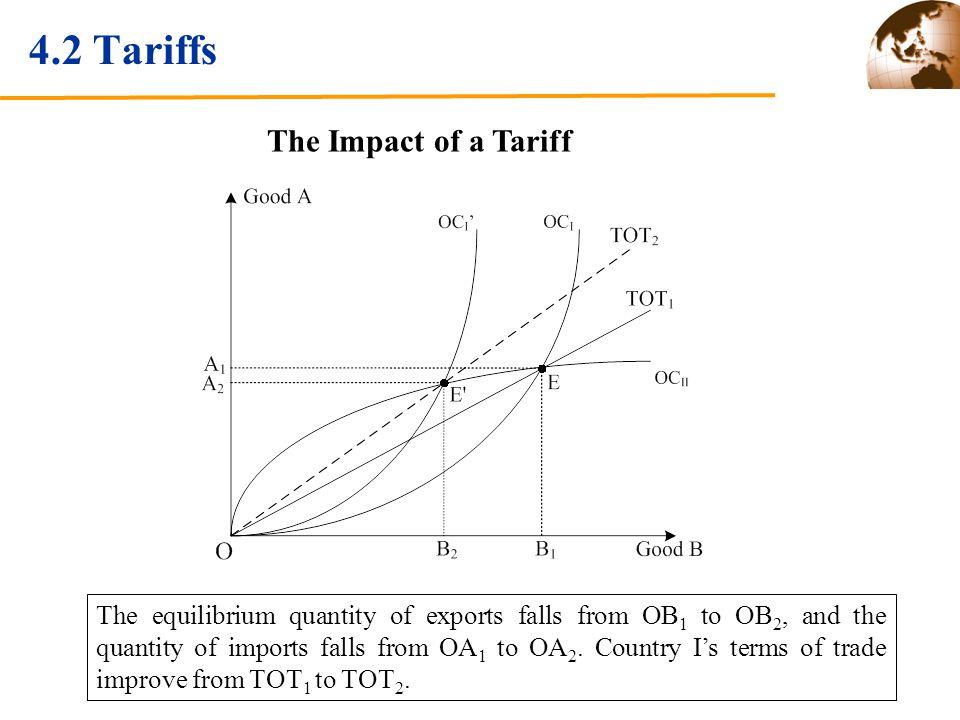 4.2 Tariffs The Impact of a Tariff