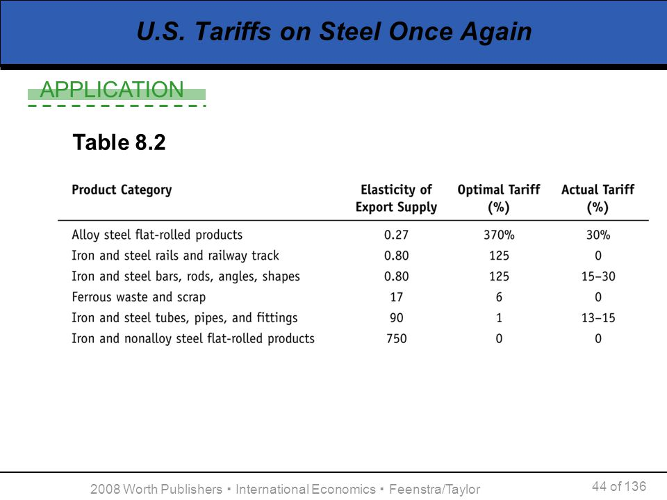 U.S. Tariffs on Steel Once Again