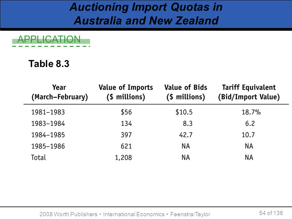 Auctioning Import Quotas in Australia and New Zealand