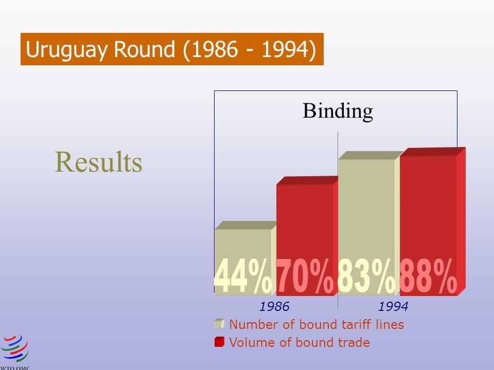 Results 88% 83% 70% 44% Uruguay Round (1986 - 1994) Binding 1986 1994