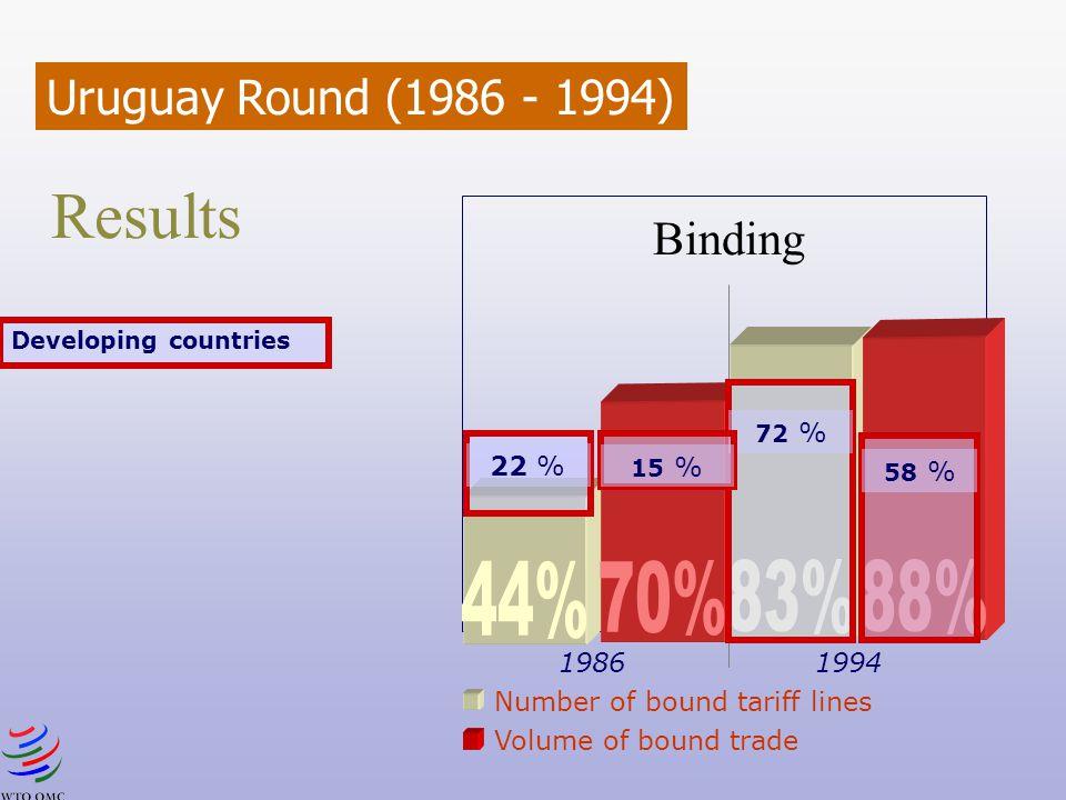 Results 88% 83% 70% 44% Uruguay Round (1986 - 1994) Binding 22 %