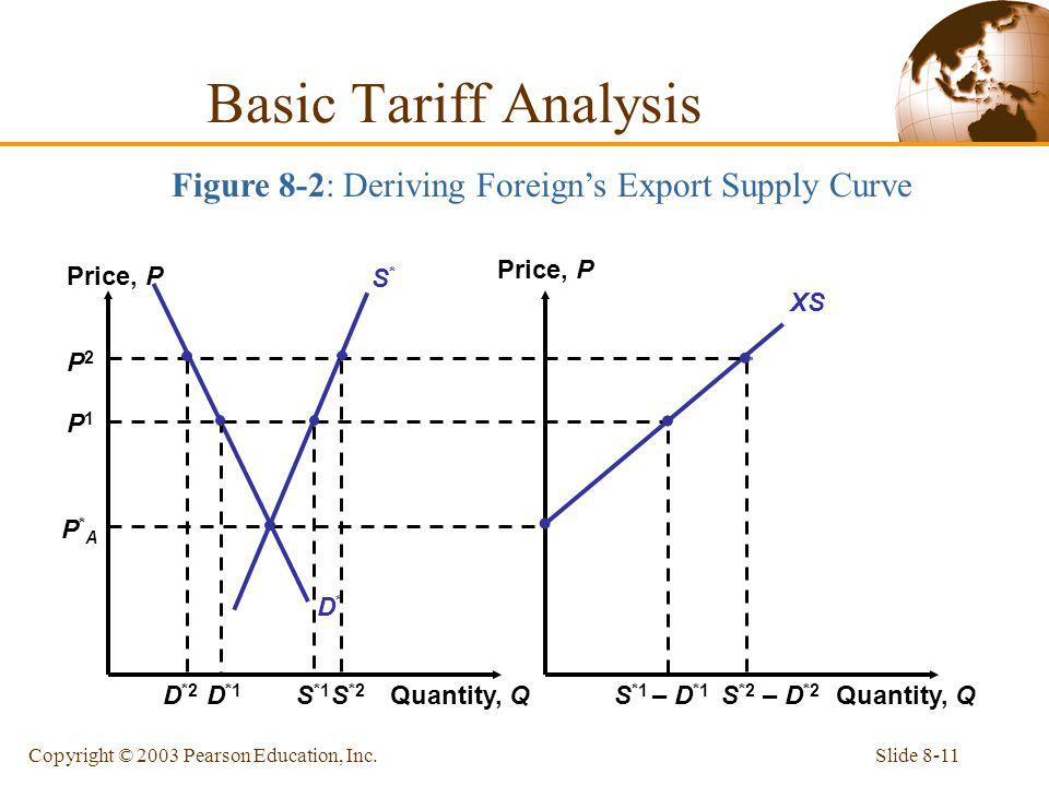 Figure 8-2: Deriving Foreign's Export Supply Curve