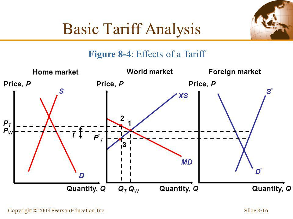 Figure 8-4: Effects of a Tariff
