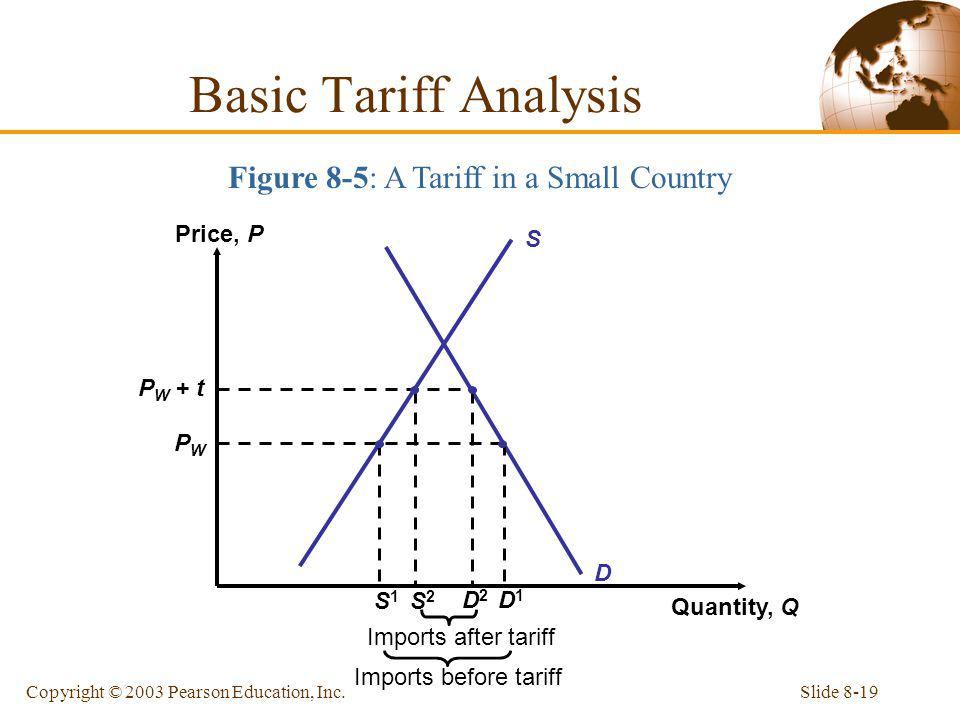 Figure 8-5: A Tariff in a Small Country