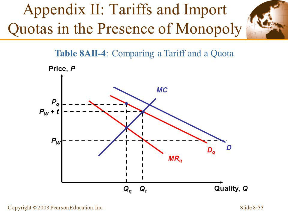 Appendix II: Tariffs and Import Quotas in the Presence of Monopoly