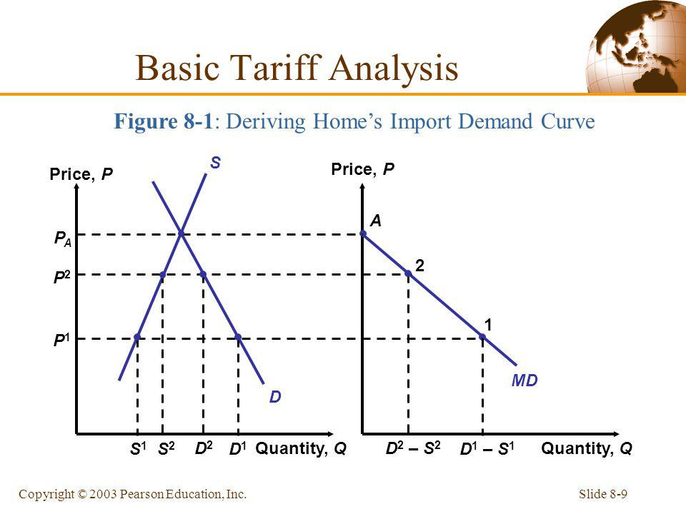 Figure 8-1: Deriving Home's Import Demand Curve