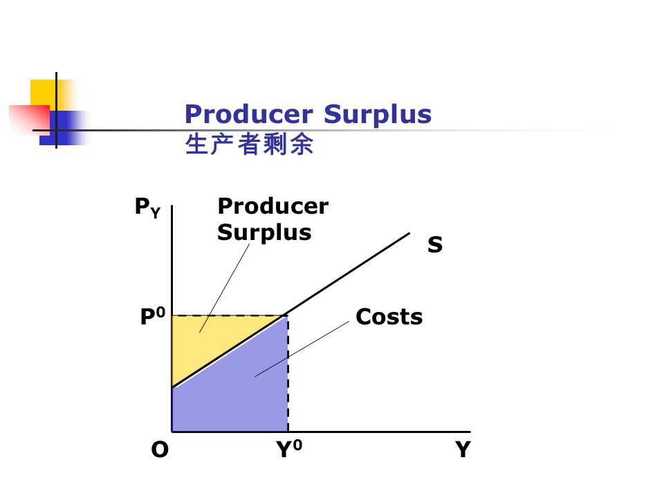 Producer Surplus 生产者剩余