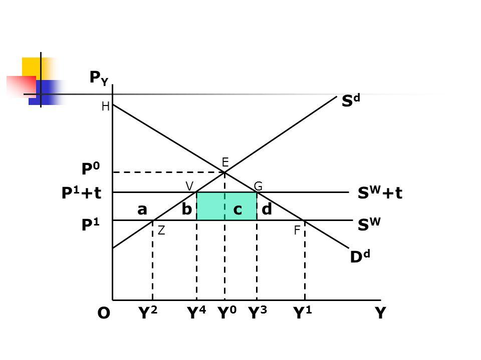 PY Sd. H. E. P0. V. G. P1+t. SW+t. a.