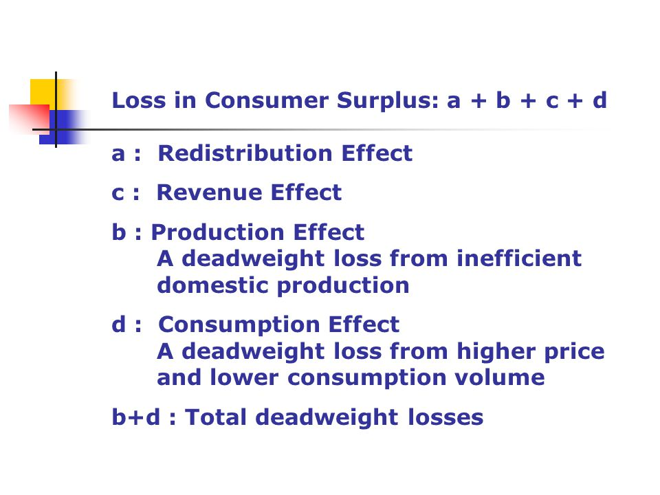 Loss in Consumer Surplus: a + b + c + d