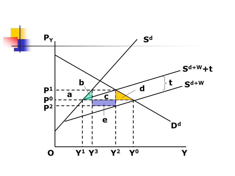 PY Sd Sd+W+t b t Sd+W d P1 a c P0 P2 e Dd O Y1 Y3 Y2 Y0 Y
