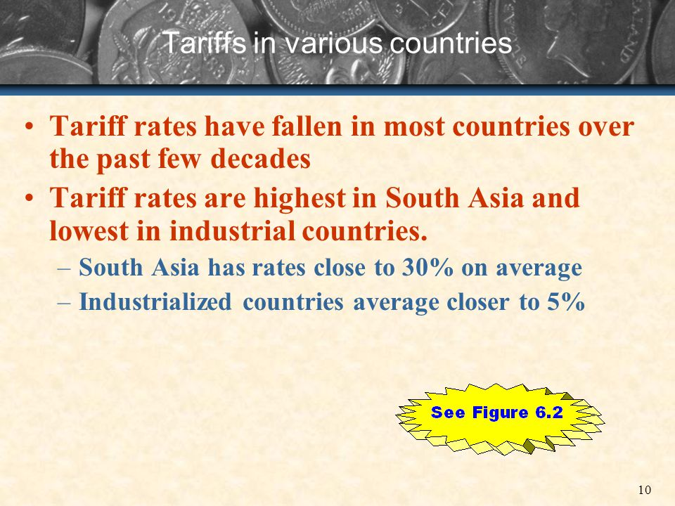 Tariffs in various countries