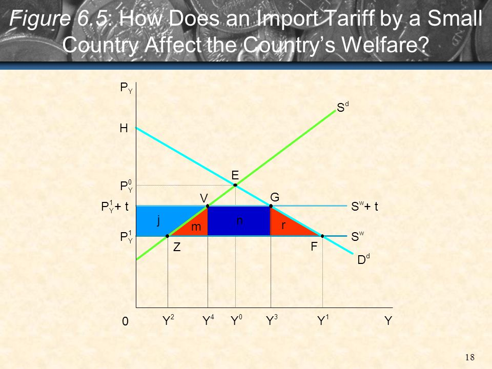Figure 6.5: How Does an Import Tariff by a Small Country Affect the Country's Welfare