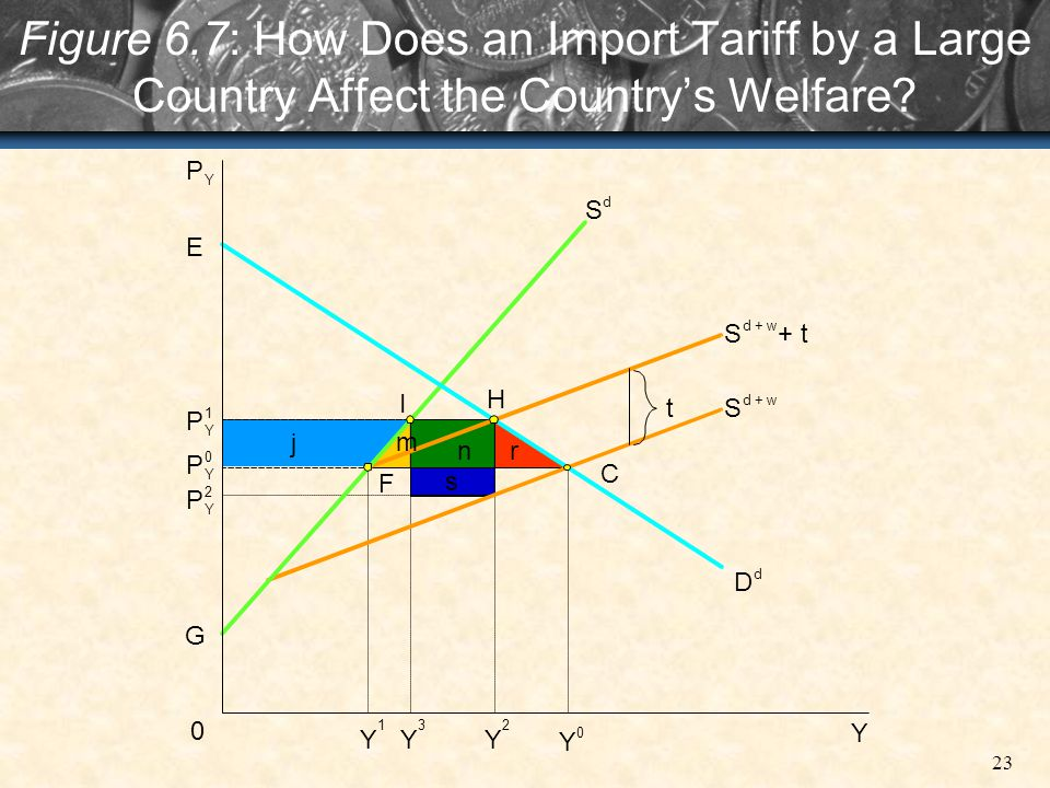 Figure 6.7: How Does an Import Tariff by a Large Country Affect the Country's Welfare