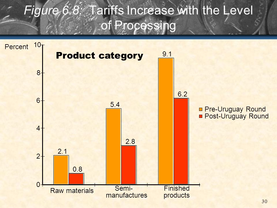 Figure 6.8: Tariffs Increase with the Level of Processing