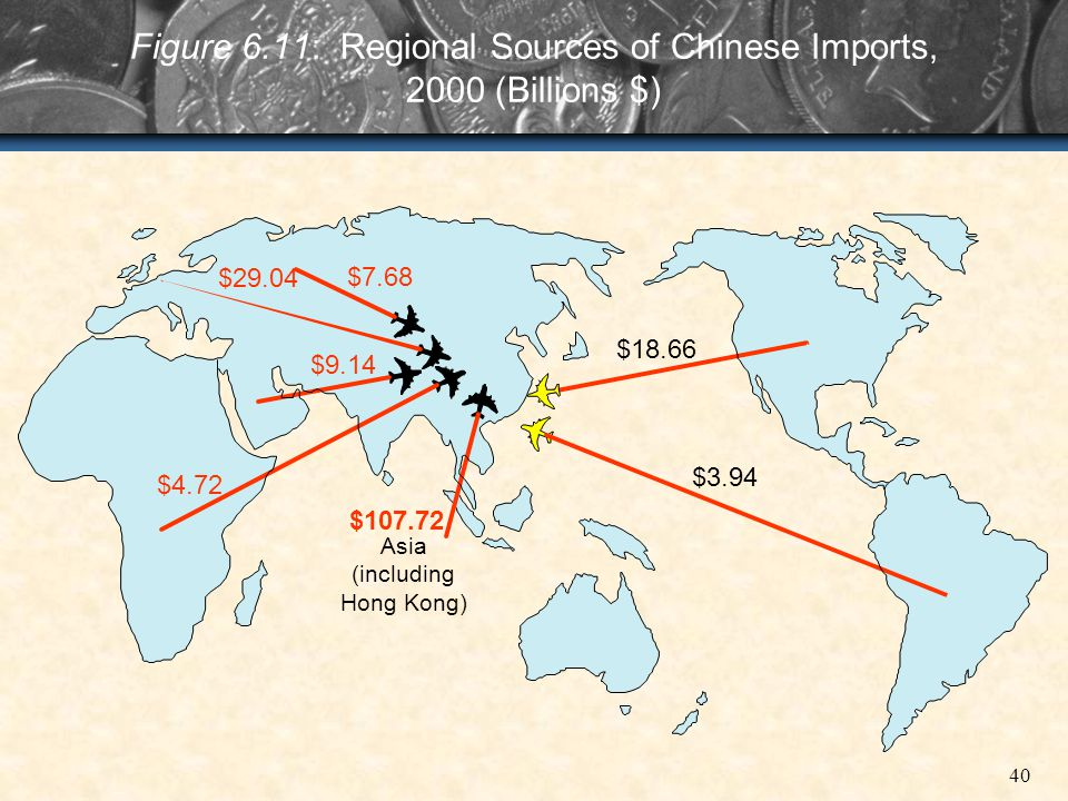 Figure 6.11: Regional Sources of Chinese Imports, 2000 (Billions $)
