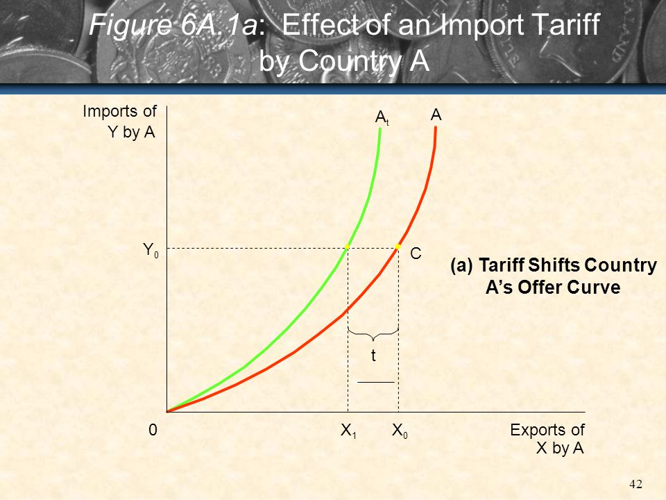 Figure 6A.1a: Effect of an Import Tariff by Country A