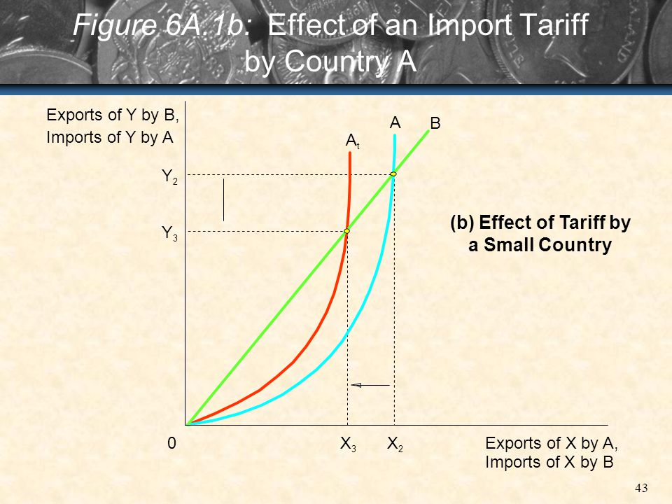 Figure 6A.1b: Effect of an Import Tariff by Country A