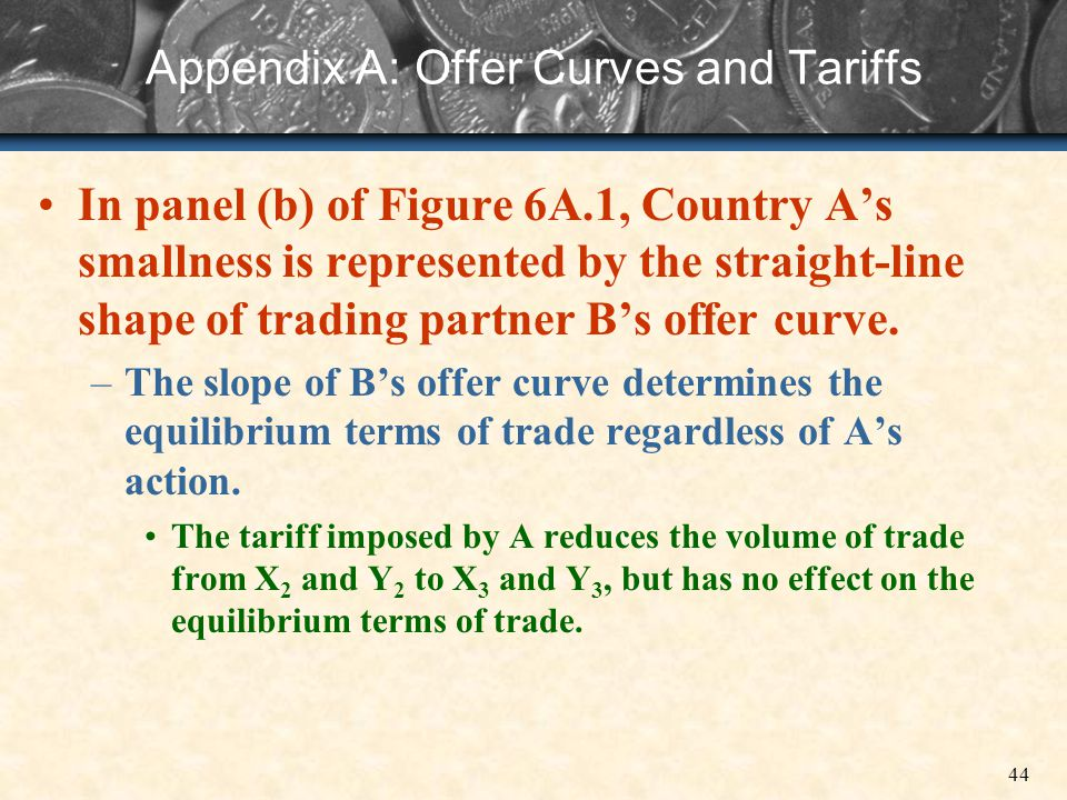 Appendix A: Offer Curves and Tariffs