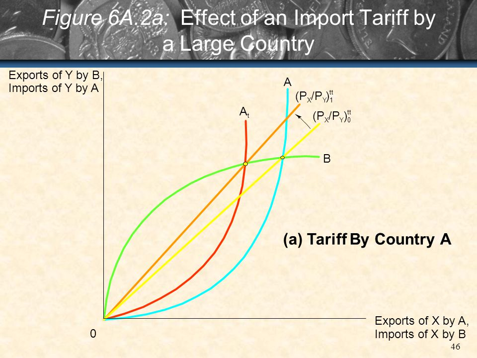Figure 6A.2a: Effect of an Import Tariff by a Large Country