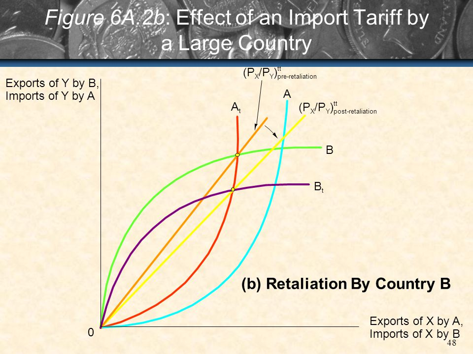 Figure 6A.2b: Effect of an Import Tariff by a Large Country