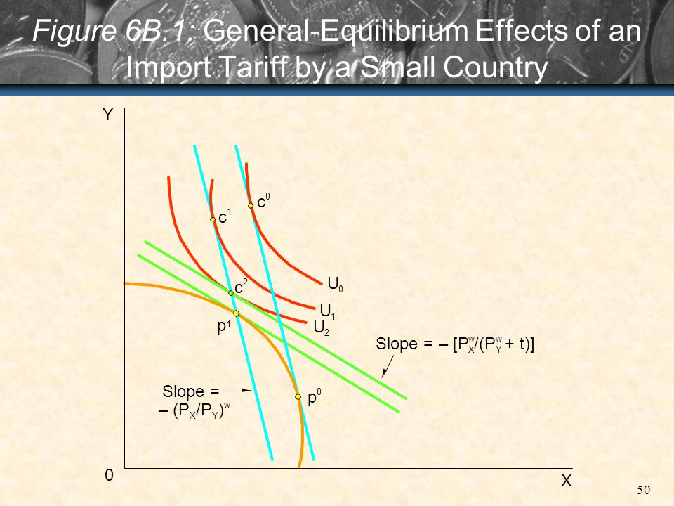 Figure 6B.1: General-Equilibrium Effects of an Import Tariff by a Small Country